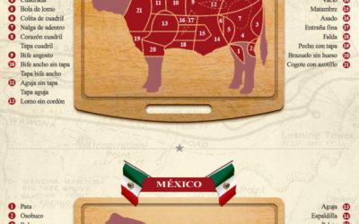 Com s'anomenen les parts de la vedella. Diferències entre Espanya, Xile, Argentina i Mèxic.
